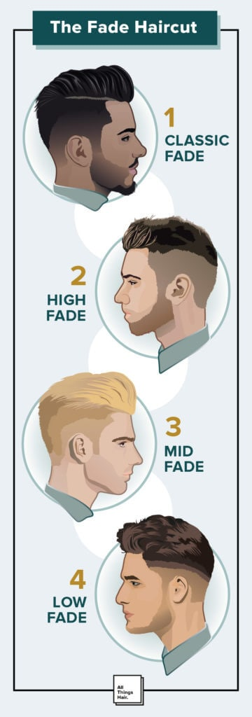 fade haircuts easiest guide ever infographic