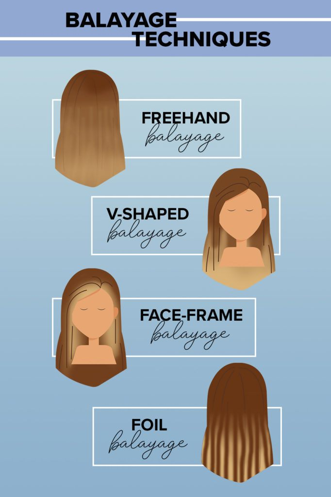 Balayage technique infographic.